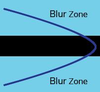 Peripheral Blur